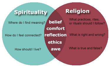 religion spirituality venn diagram